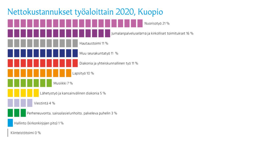 Grafiikka Kuopion seurakuntien nettokuluista 2020 työmuodoittain.