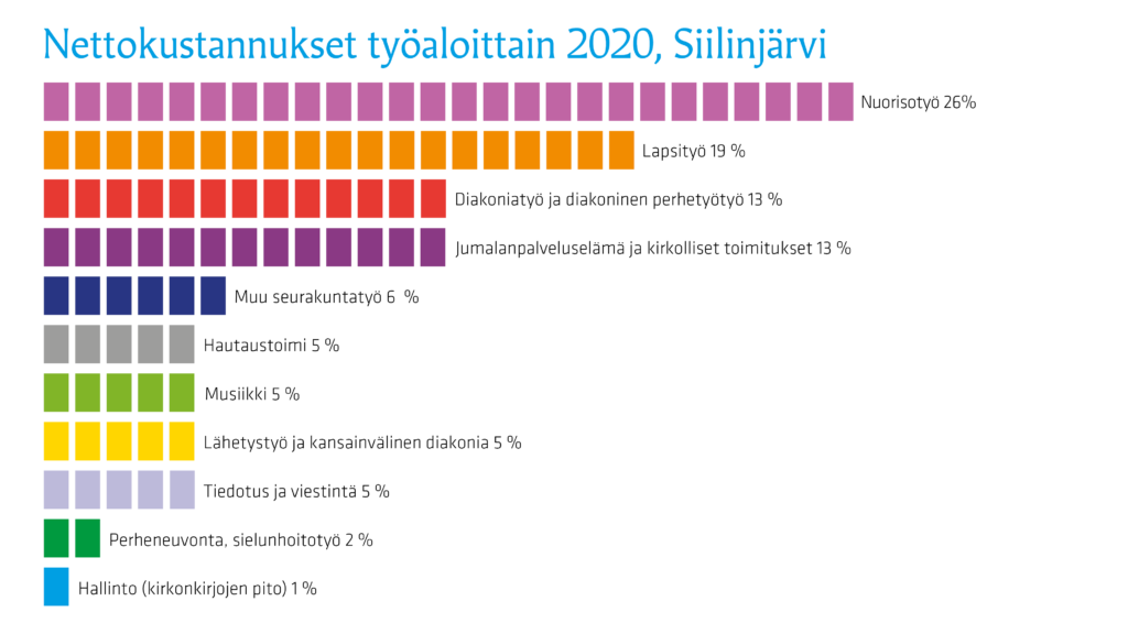Grafiikka Siilinjärven seurakunnan nettokuluista 2020 työmuodoittain.