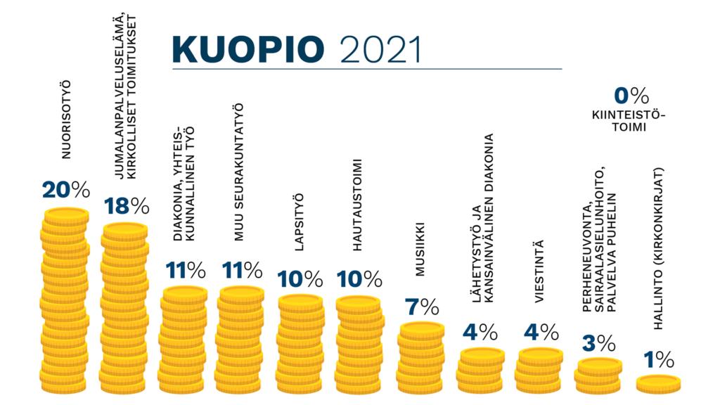 Grafiikka Kuopion seurakuntien nettokuluista 2021 työmuodoittain. Nuorisotyö 20 %, jumalanpalvelukset ja toimitukset 18 %, diakoniatyö ja muu seurakuntatyö kumpikin 11 %, lapsityö ja hautaustoimi kumpikin 10 %, musiikki 7 %, lähetystyö ja viestintä kumpikin 4 %, perheneuvonta ja sairaalasielunhoito 3 %, hallinto (kirkonkirjat) 1 %.